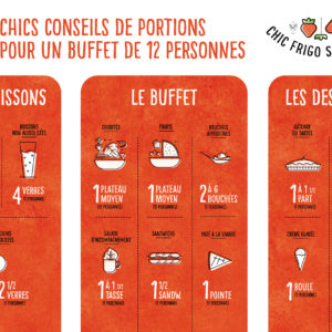 calculateur de portions